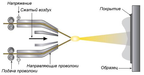 газотермического напыления