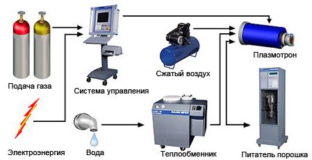 Полуавтоматические системы.  В состав оборудования для плазменного напыления входят следующие компоненты.
