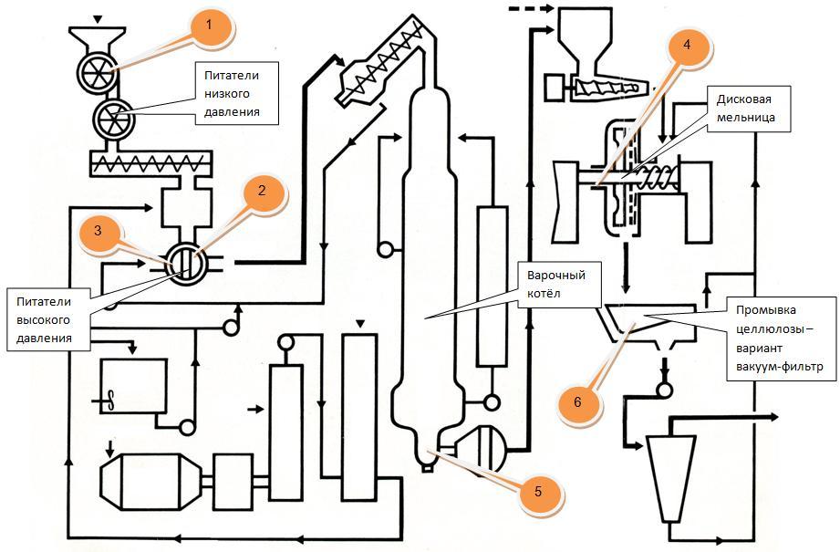 Схема цеха варки целлюлозы
