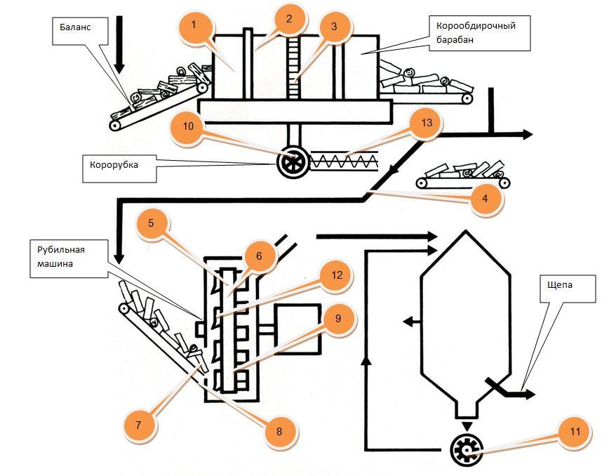 Схема дерево-подготовительного